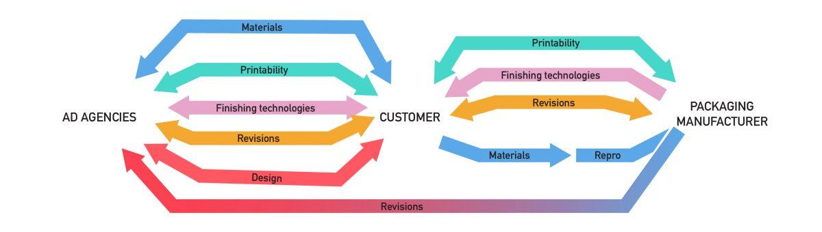 cadpack design chart EN